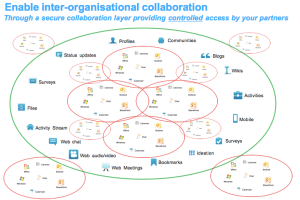Inter-organisational collaboration