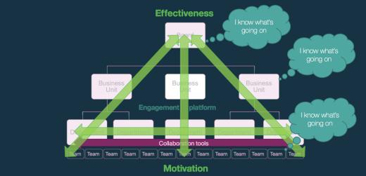 Engagement Platform